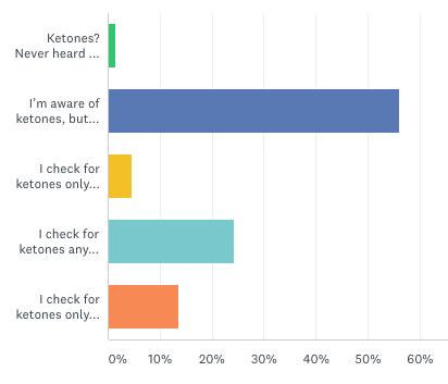 survey results december 2017
