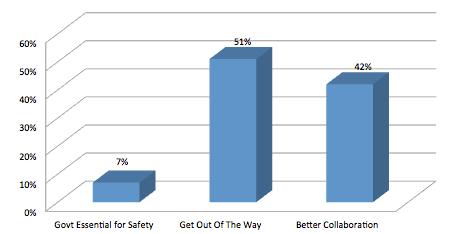 may survey results
