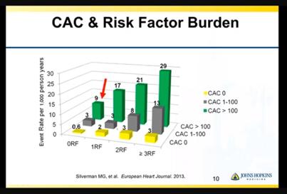 cac risk factor