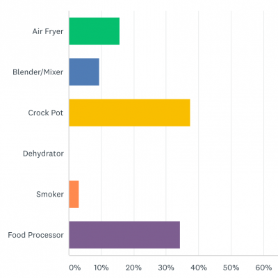 march 2021 survey results